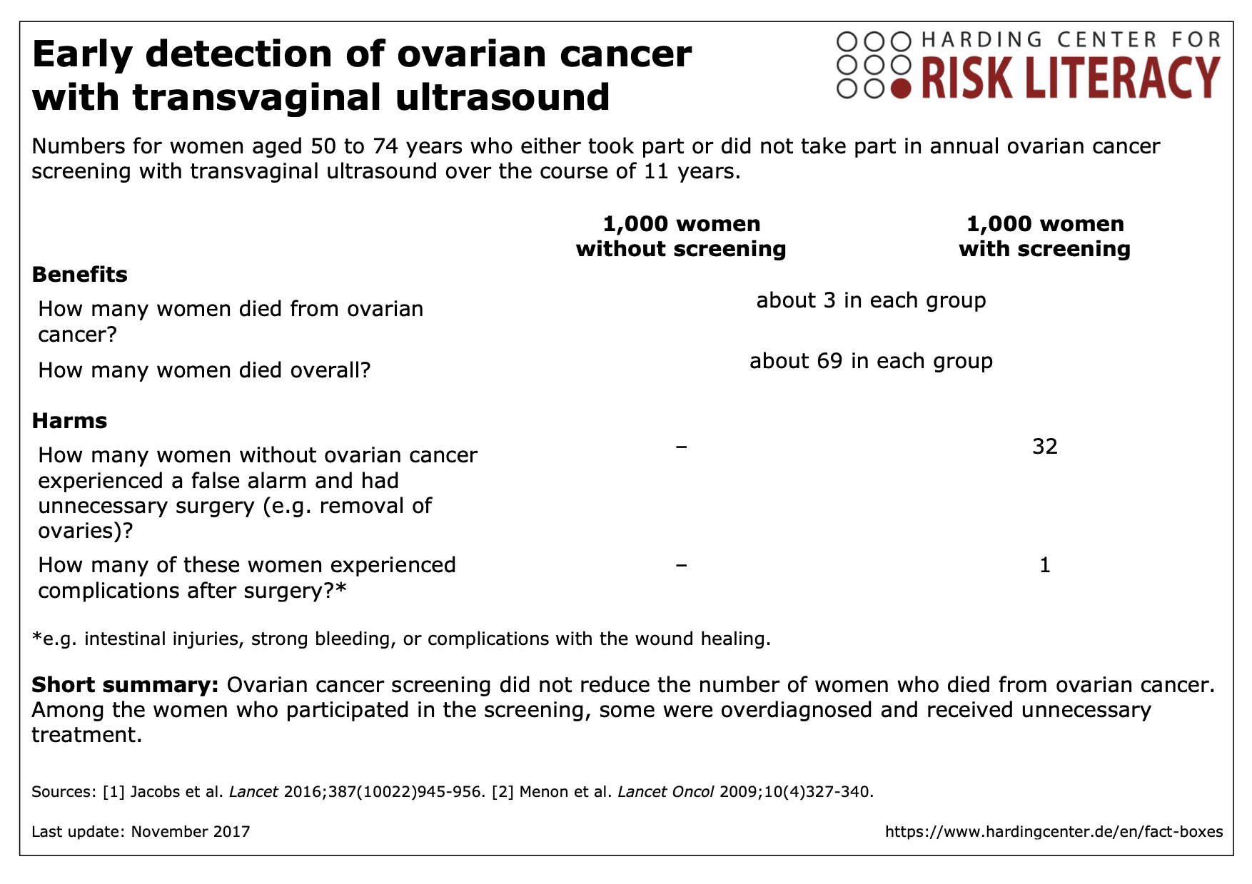 Fact box early detection of ovarian cancer with transvaginal ultrasound