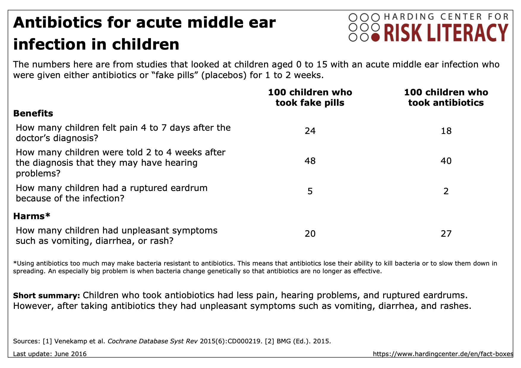Fact box antibiotics for acute middle ear infection in children